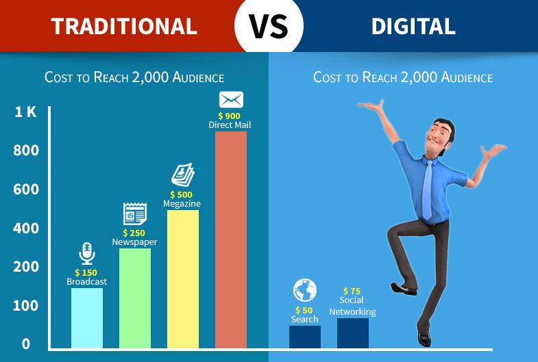 بازاریابی دیجیتالی به بودجه و سرمایه