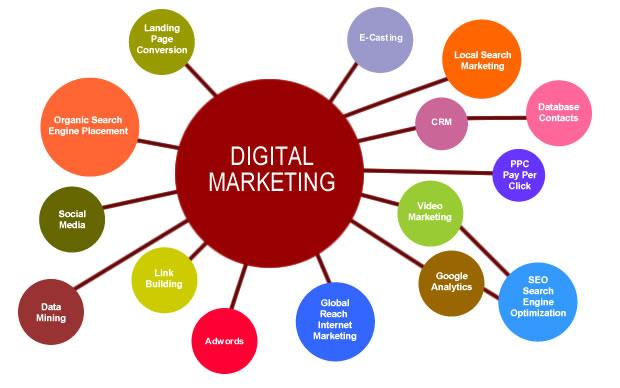 تاکتیکهای دیجیتال مارکتینگ