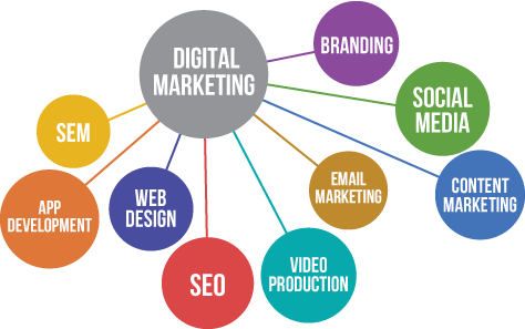 دیجیتال مارکتینگ دقیقا چیست