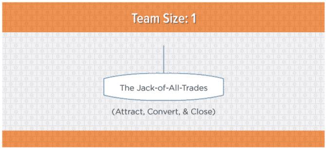 ساختار تیم بازاریابی محتوا استارتاپ