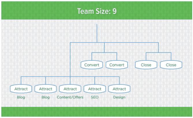 ساختار تیم بازاریابی محتوا شرکت متوسط