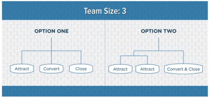 ساختار تیم بازاریابی محتوا شرکت SMB
