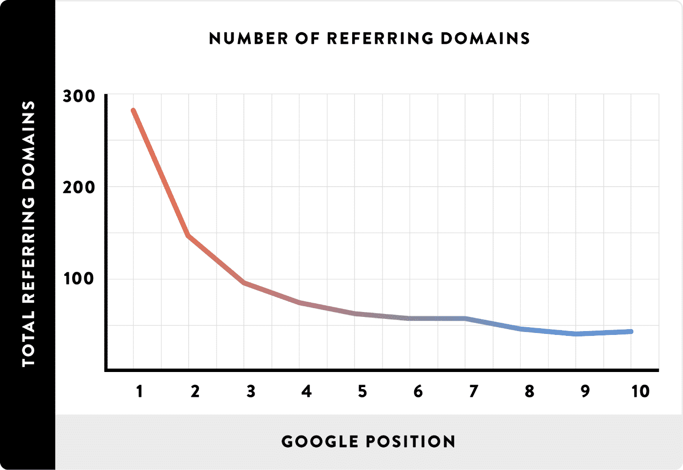 ۷_۳_number-of-referring-domains