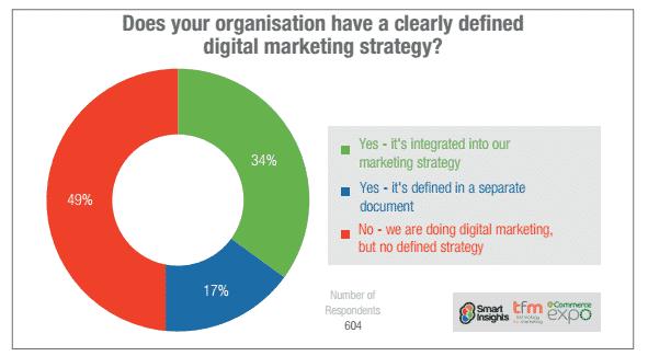 سطح پذیرش بازاریابی دیجیتال