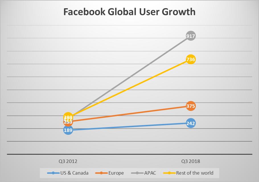 نمودار کاربران جهانی فیسبوک
