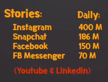 آمار استوری ها در شبکه های اجتماعی